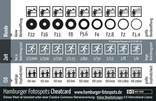 F値・シャッター速度・ISOの一覧表