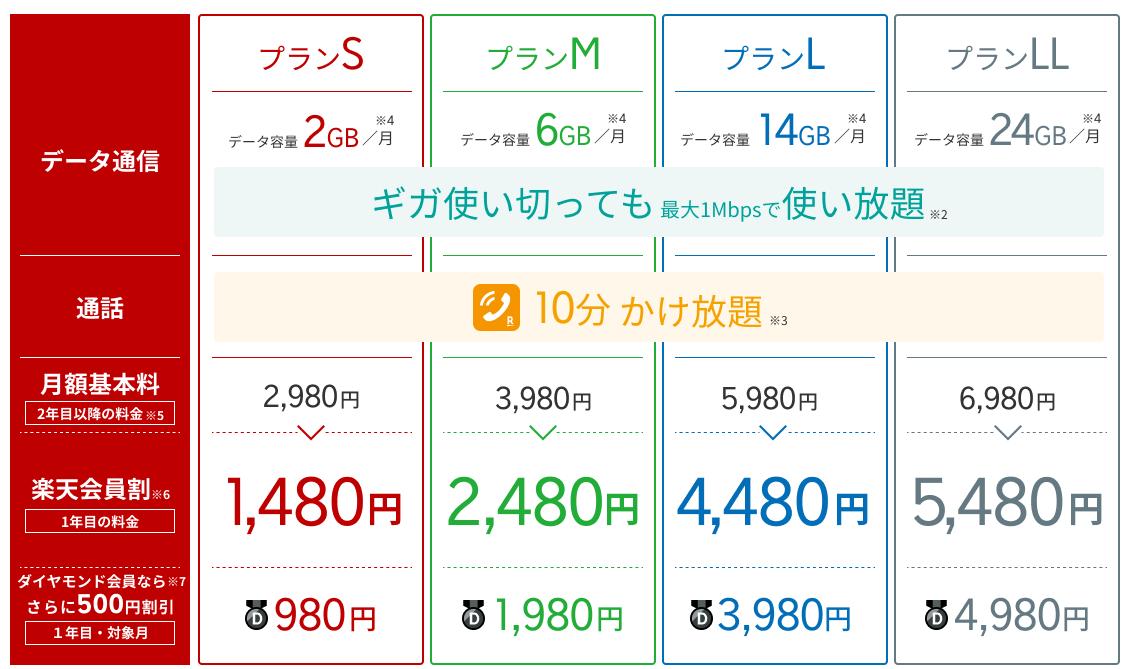 楽天モバイル通信量・料金表