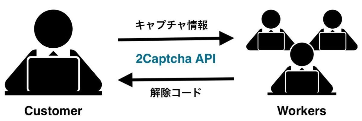 2Captchaの仕組み